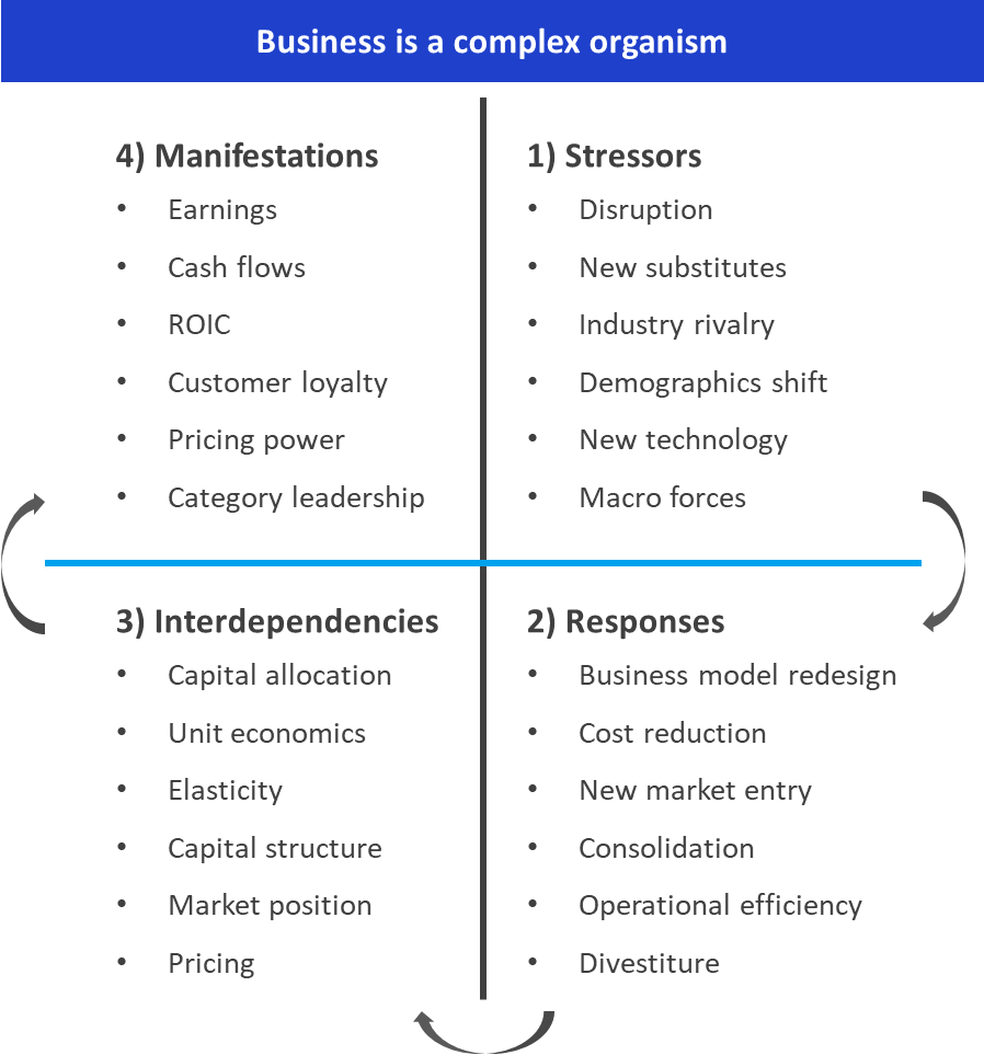 Alphabridge - Business is a Complex Organism